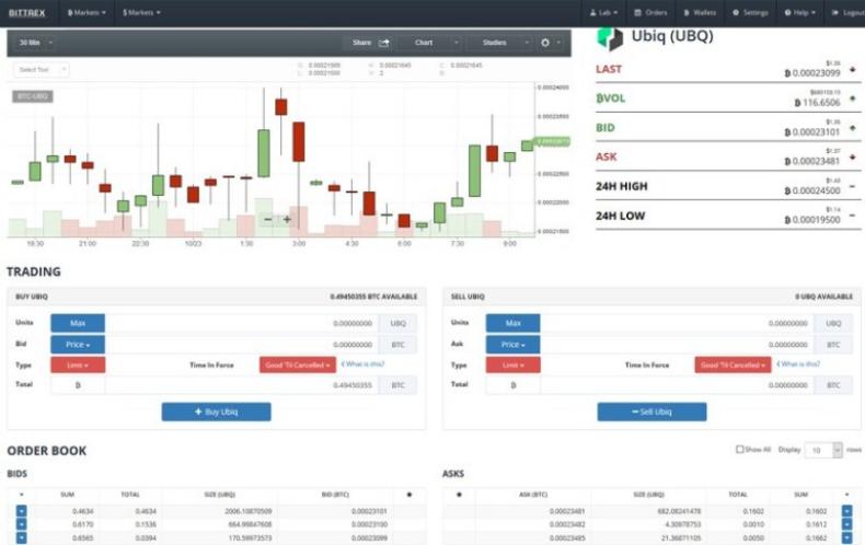 , Bittrex: An In-depth Analysis
