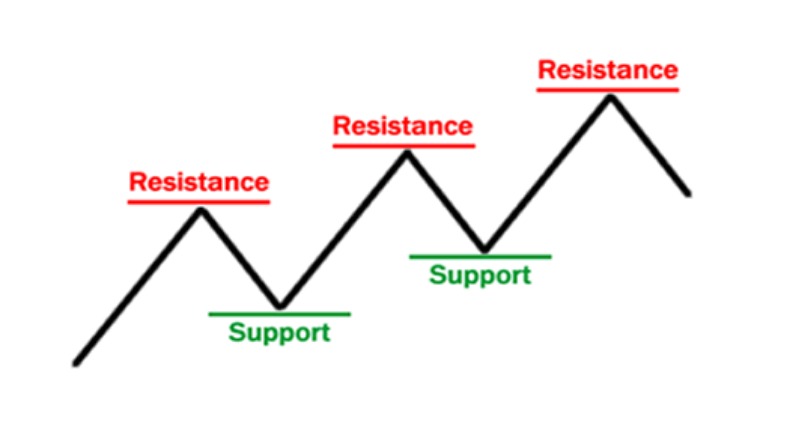 , Reading the Charts: Support, Resistance & Candlestick patterns