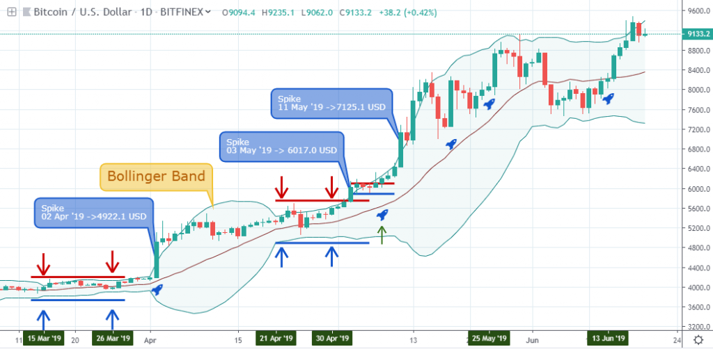 , How to Anticipate a Market Spike