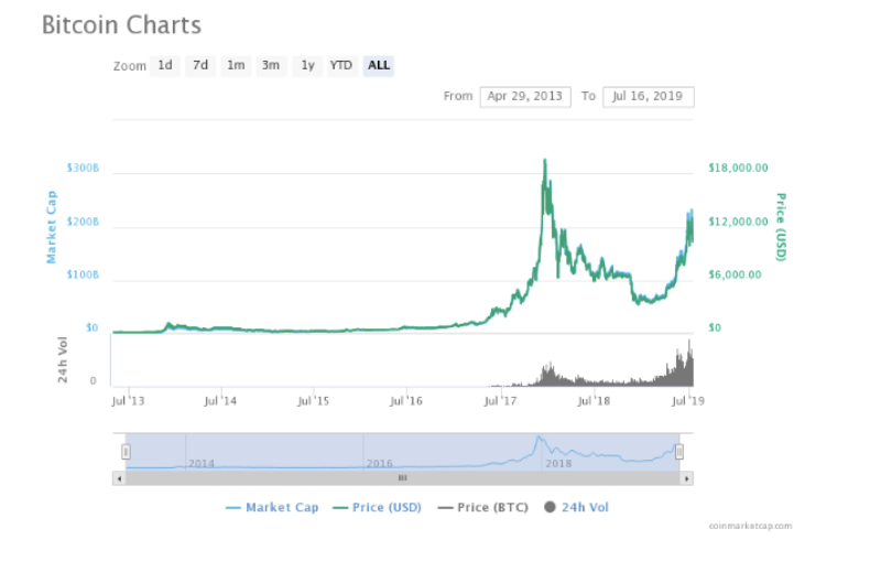 , Is Altcoin Season Ever Coming Back?