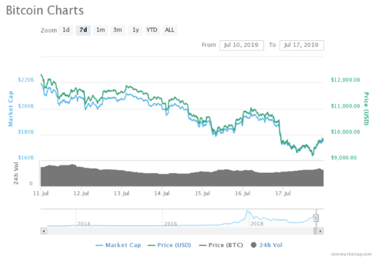 , Bitcoin falls below 10k after US lawmakers scrutiny of Libra Coin
