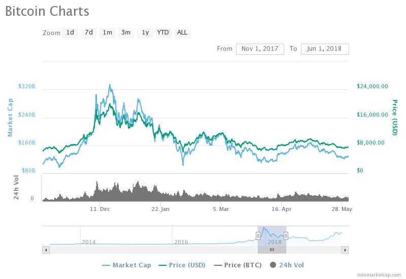 , HODLing Bitcoin: 2017 vs 2019