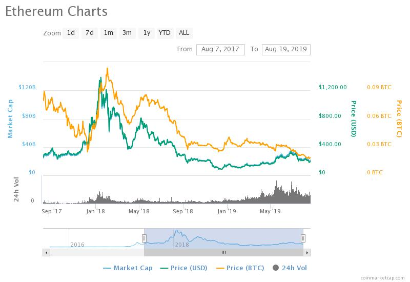 , HODLING Ethereum: 2017 vs 2019
