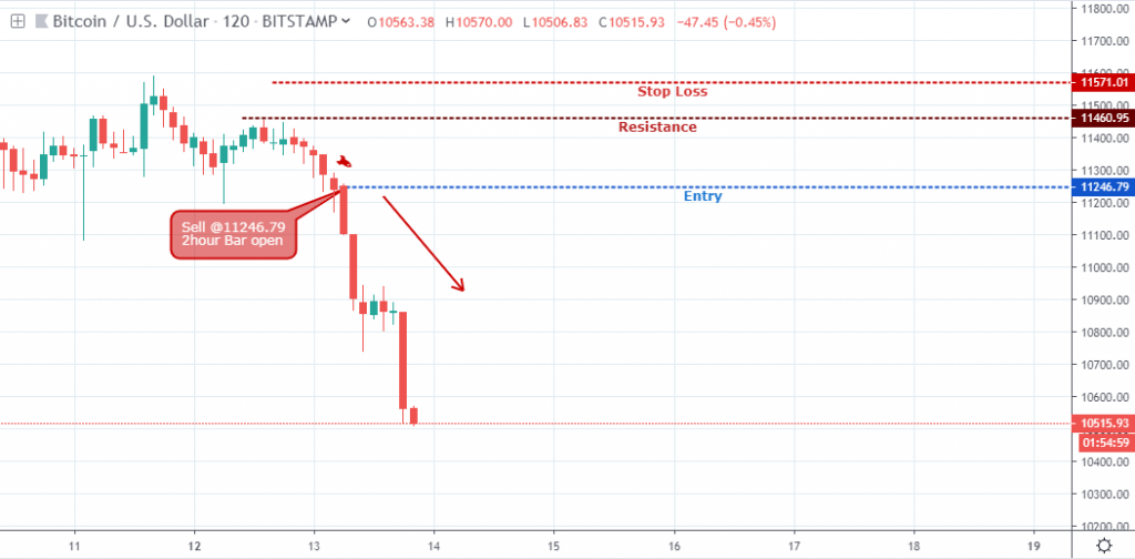 , When to Accept a Loss in Trading Cryptocurrencies