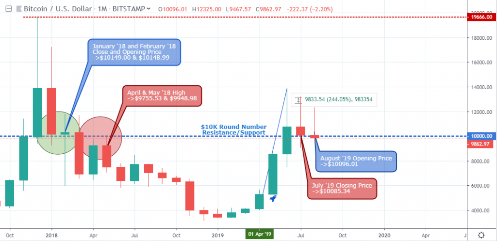 , The $10K Bitcoin Resistance/Support Level Explained