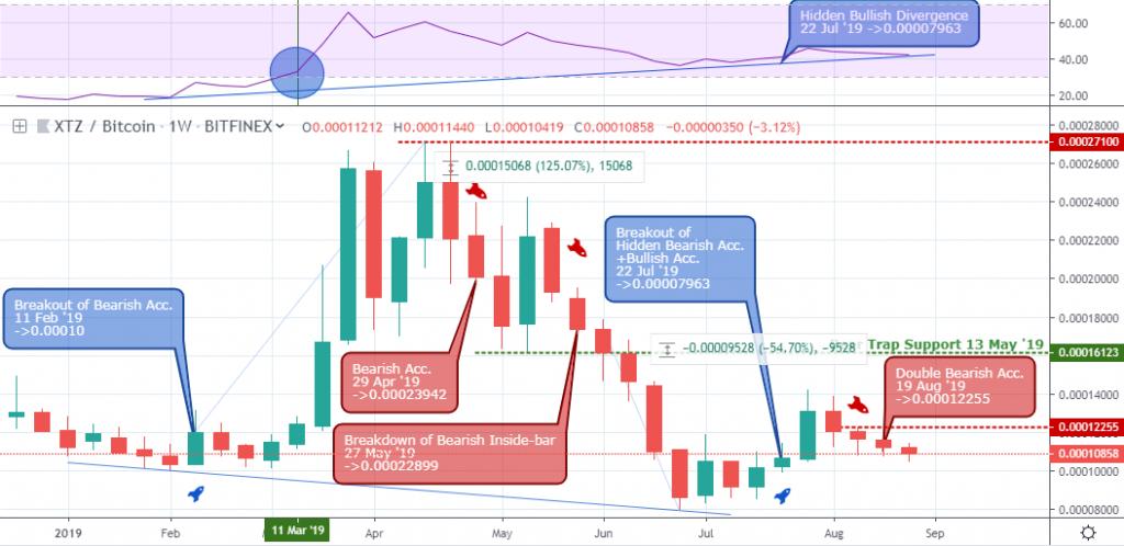 , Market Update: Tezos vs. Bitcoin