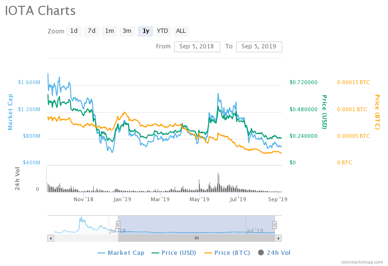 , Top 5 Altcoins To HODL In September 2019