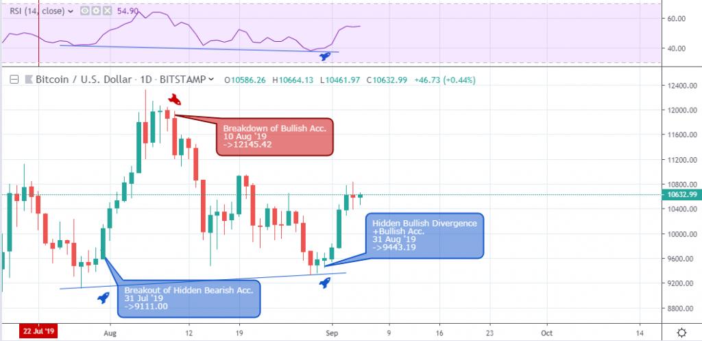 , Bitcoin Falls Below The $10K Resistance Level