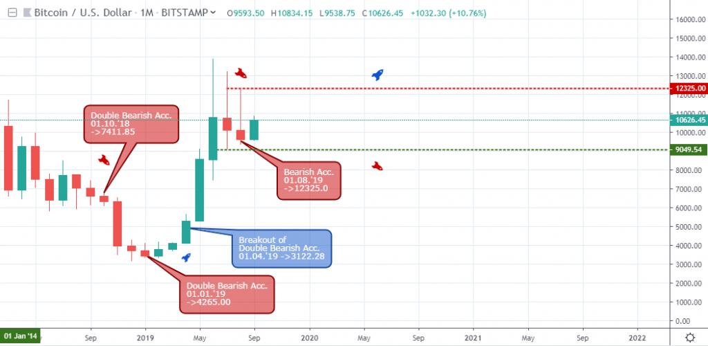 , Bitcoin Falls Below The K Resistance Level