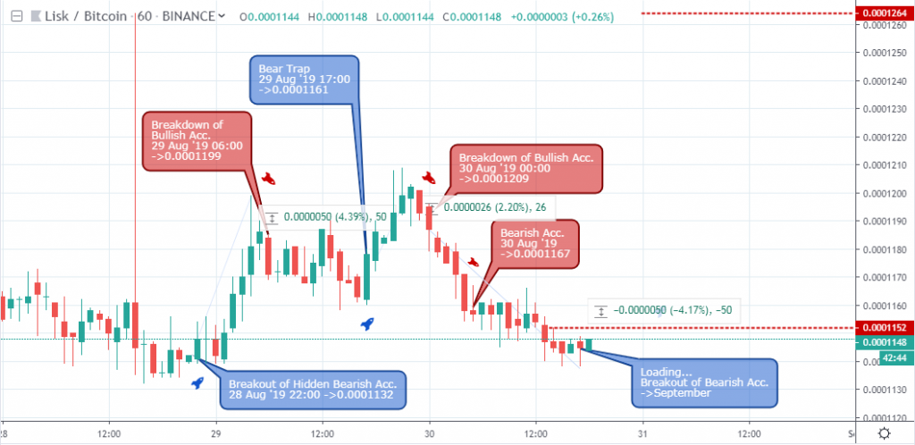 , Market Update: Lisk vs. Bitcoin BTC