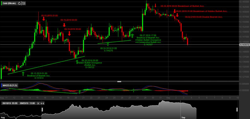 , Market Update: Gold vs Bitcoin