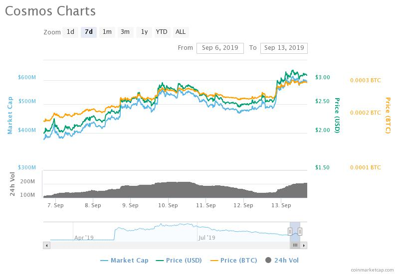 , Top 5 Altcoins With The Highest ROI This Week