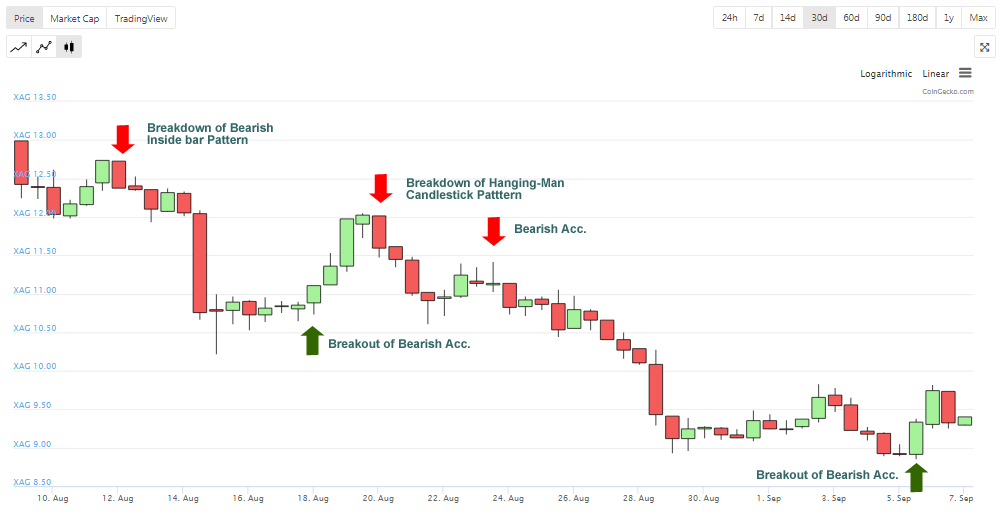 , Analysis Over Time: ETHXAG – Ethereum vs Silver