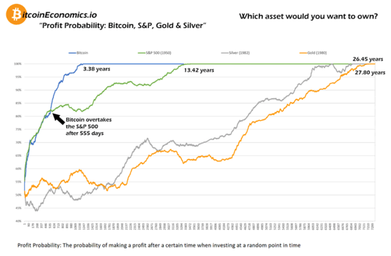 , Bitcoin, Stocks or Precious Metals – Which One Has The Most Gains