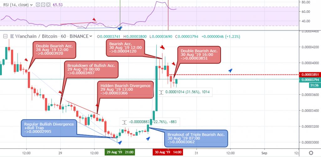 , Market Update: Wanchain vs. Bitcoin