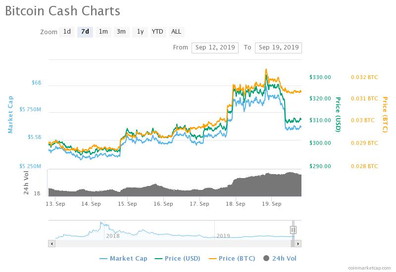 , Top 5 Altcoins Price Analysis and Prediction