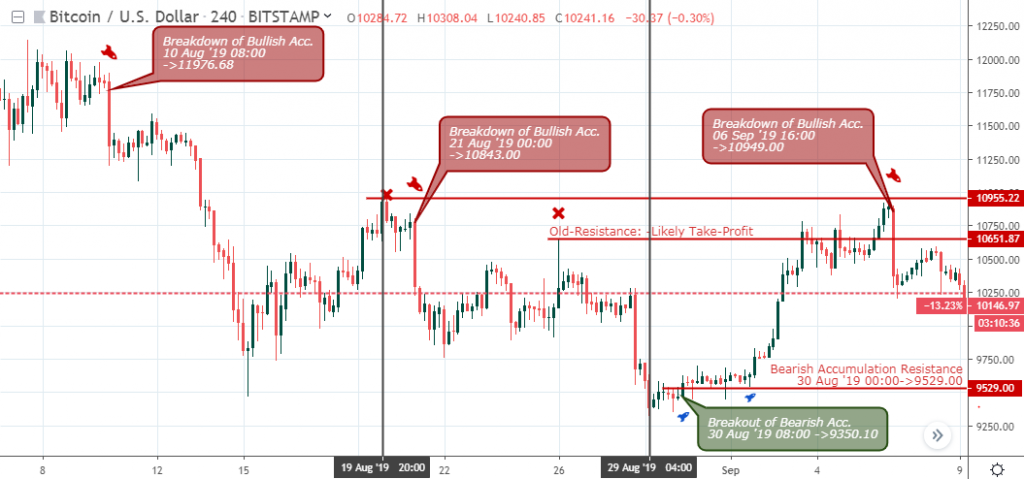 , Tips For Short-Term Traders