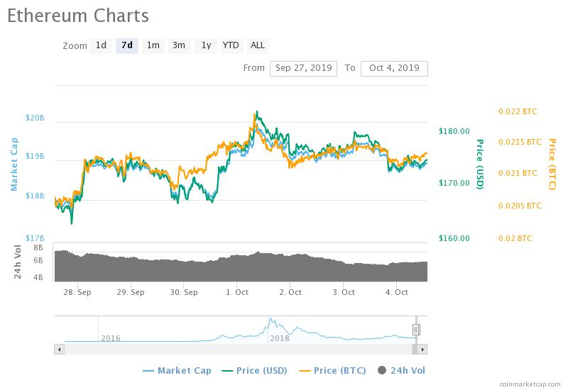 , Will Ethereum Cross $200 This Weekend?