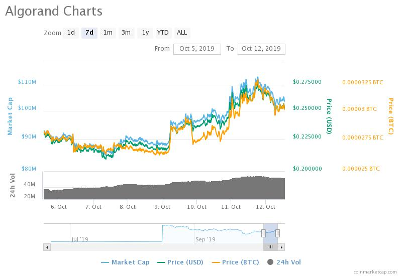 , Crypto Traders Digest: What to Buy, HODL and Sell this week