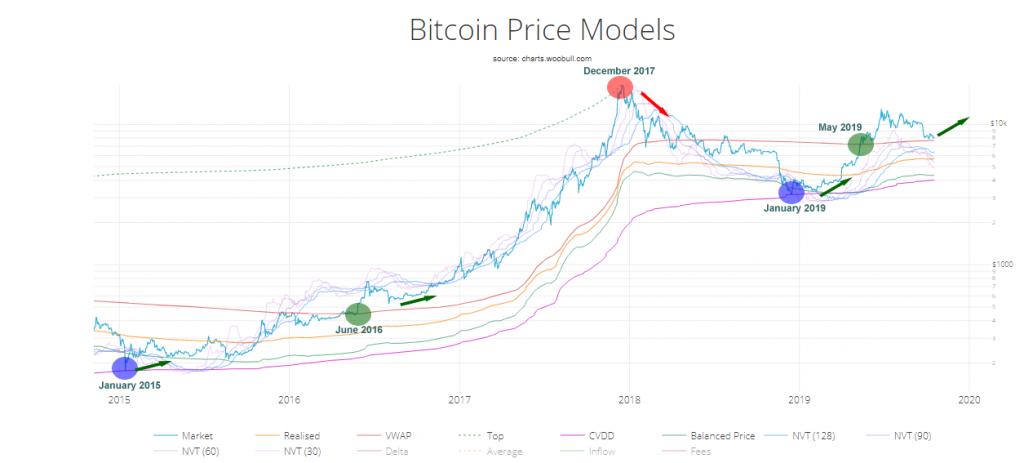 , Bitcoin Market Comparison: Q4-2017 and Q4-2019