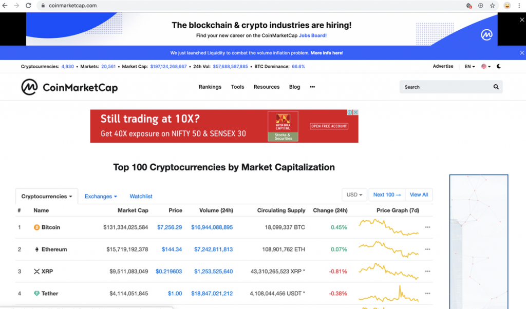 , 5 Steps for Profitable Crypto Day Trading