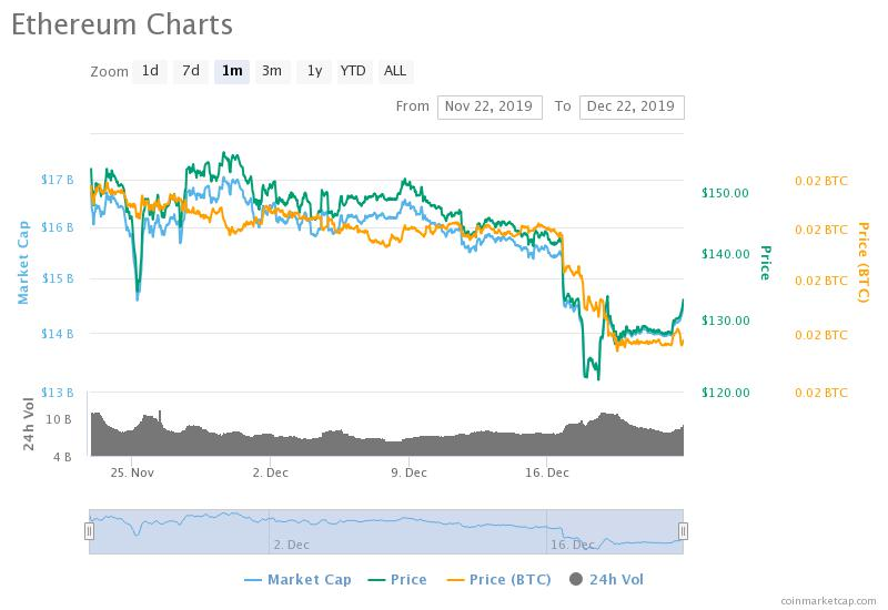 , What's Happening with Ethereum This Week