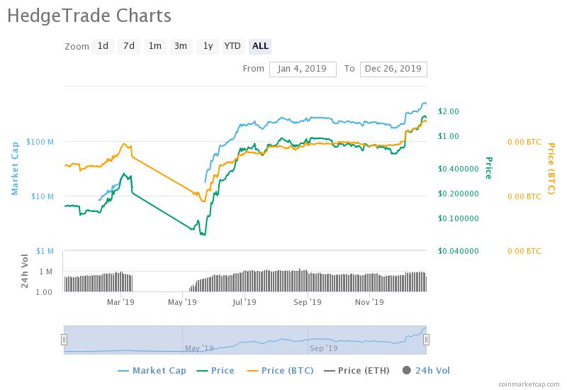 , HedgeTrade: Profit in Market Predictions