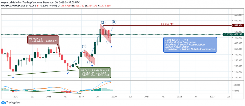 , XAU Gold: A 2019 Market Analysis