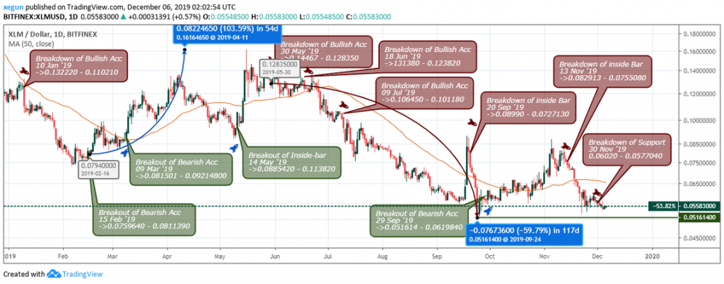 , Stellar: A 2019 Market Analysis